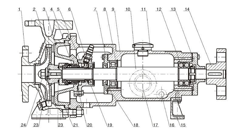 HZ chemical process pump