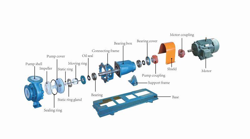 PTFE/PFA lined centrifugal pump